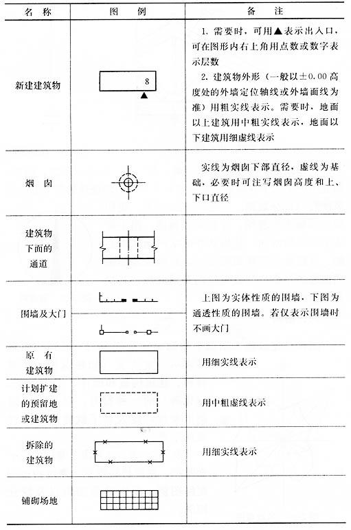 建筑工程图例