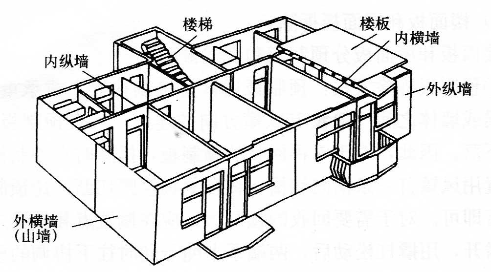 砖混结构建筑的拆除施工