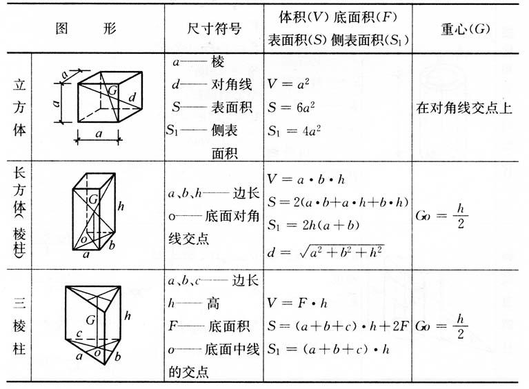 拆除工程多面体的体积和表面积