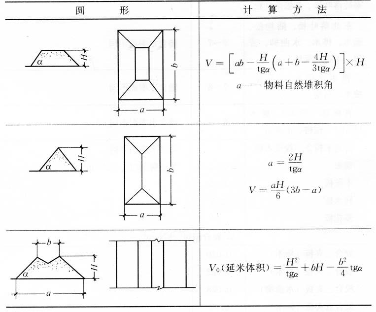 建筑物料堆体和计算
