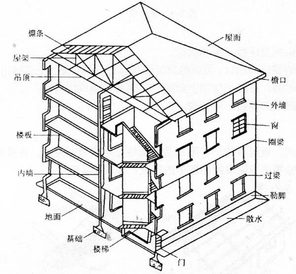 图2-1民用建筑的构造组成