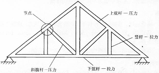 图2-6三角形屋架受力状况示意图