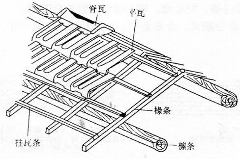 图2-7冷摊瓦屋面