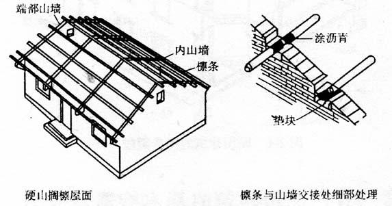 图2-4硬山搁檩屋面示意图