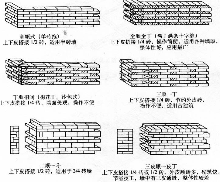 图2-9砖墙的实心砌式