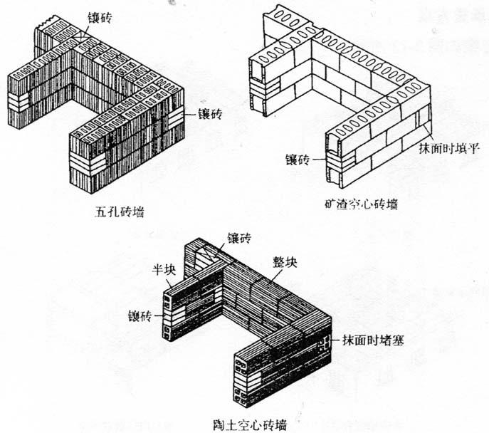 图2-11空心砖墙