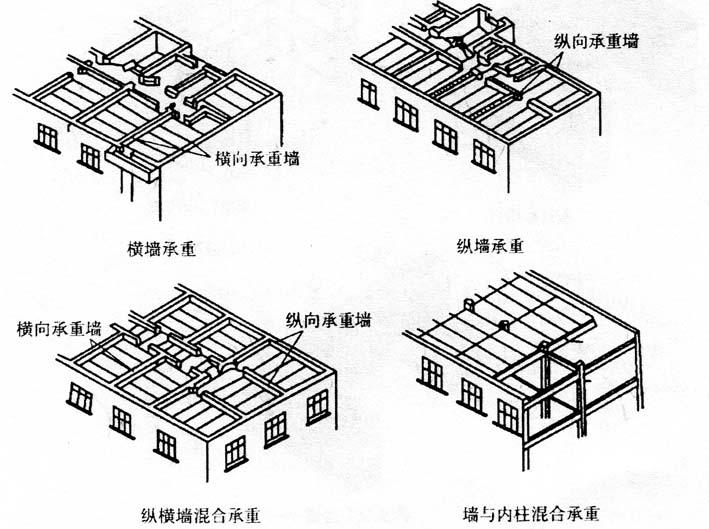图2-13墙体的承重方案