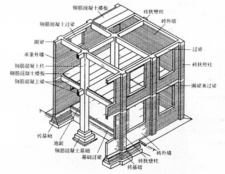 图2-14内框架承重结构建筑
