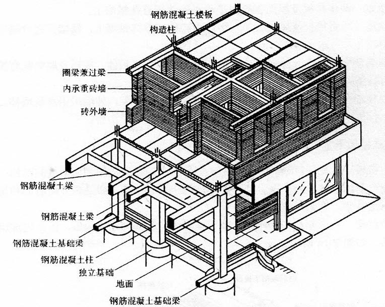 图2-15底层内框架承重结构建筑