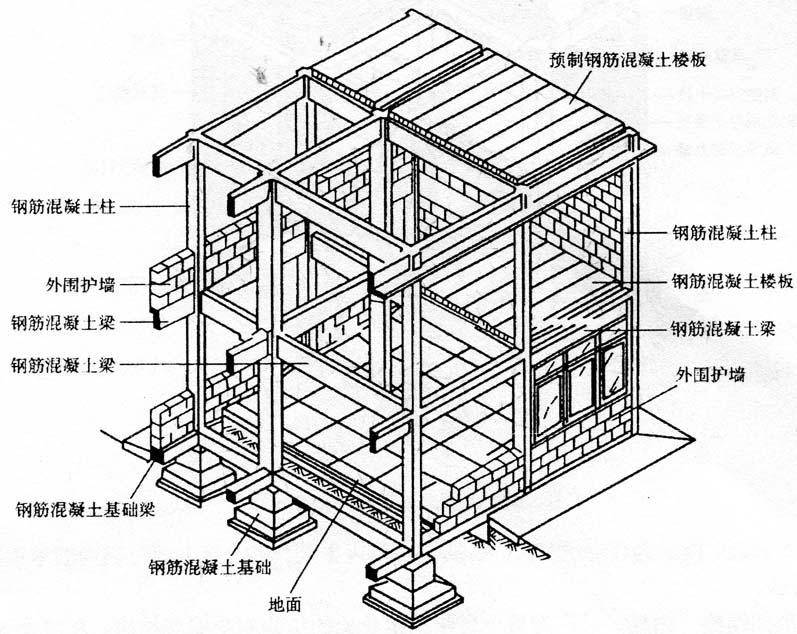 图2-16钢筋混凝土全框架承重结构