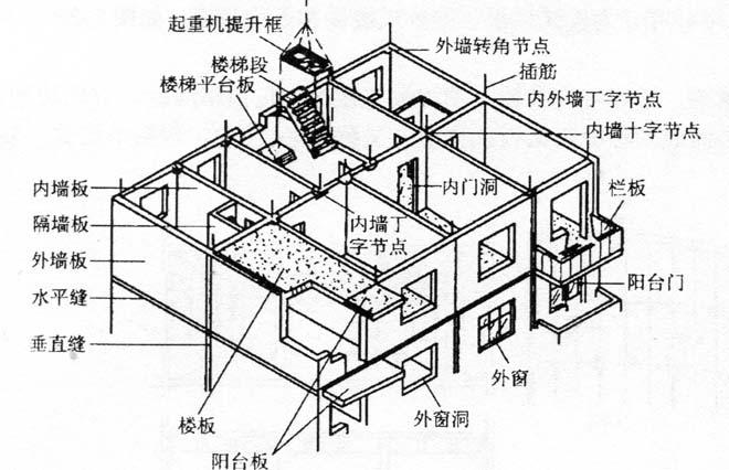 图2-17装配式大型板材建筑