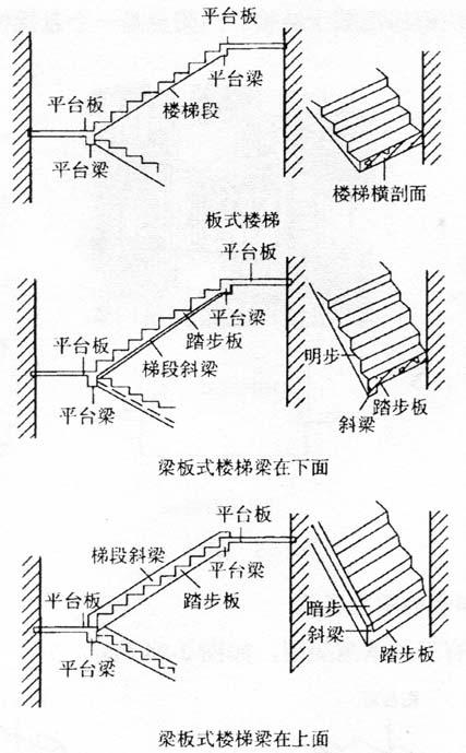 图2-22板式楼梯和梁板式楼梯