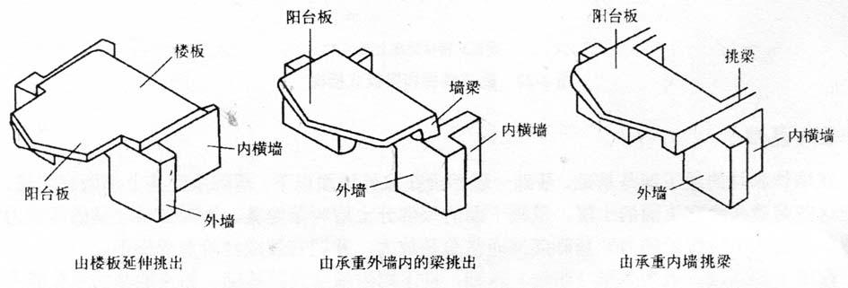 图2-24现浇钢筋混凝土凸阳台的承重类型