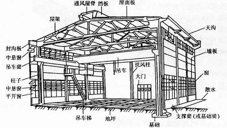 工业建筑的基本构造及受力