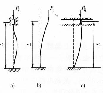 图1-3压杆模型