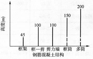 图2-7钢筋混凝土建筑结构选型