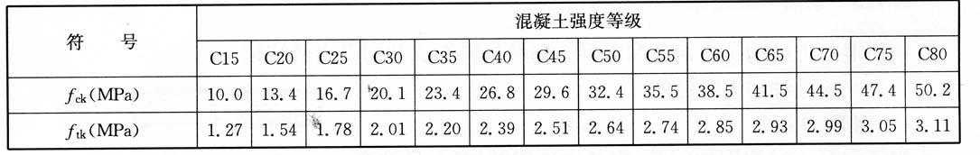 混凝土强度标准值