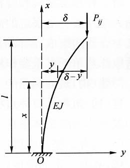 图3-1一端固定,一端自由等截面  此式整理为:细长杆受压时的支承情况