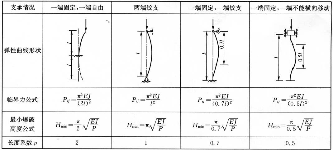 几种不同支承形式的临界力和最小爆破高度的公式 表3-1