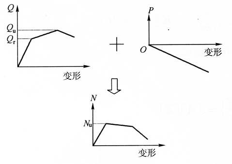 图3-8结构内力极限与结构承载力极限的关系
