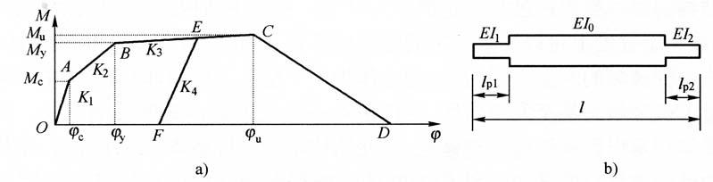 图3-11典型的框架杆截面受弯本构曲线端
