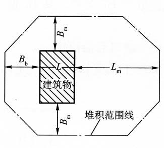 图3-18堆积参数示意图