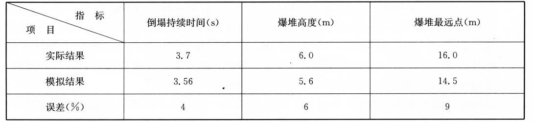 模拟结果与实际爆破结果比较 表3-2