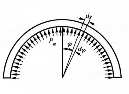 图4-1薄壁圆筒受力示意图