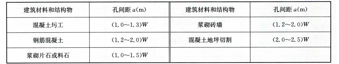 不同建筑材料和结构物的孔问距a  表5-2