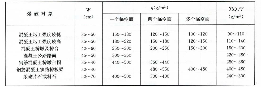 单位炸药消耗量(q及平均单耗(>Q/V)  表5-3