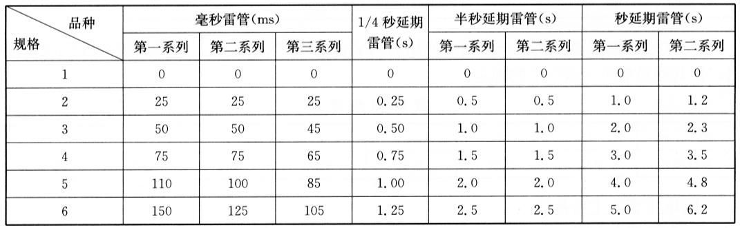 庆华电器(集团)有限责任公司生产的电雷管延期时间表 表5-6