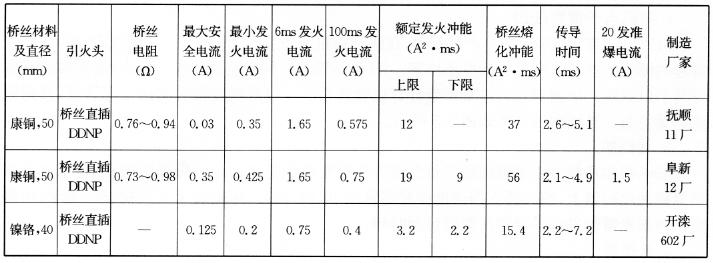 几个主要厂家生产的电雷管性能参数  表5-9