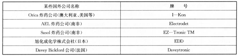 某些国外公司生产、销售的数码电子雷管的牌号 表5-11