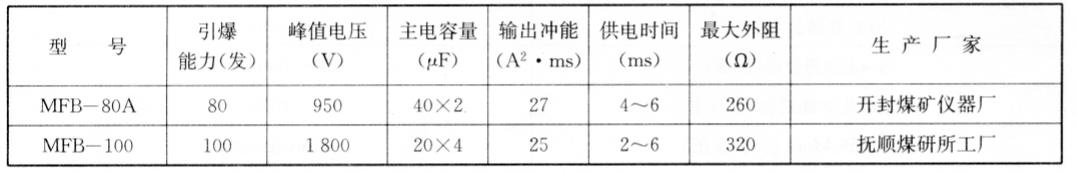 煤炭系列电容式起爆器的性能 表5-12