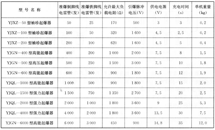 YJ(冶金)系列起爆器技术参数 表5-13