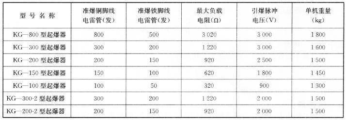 湖南湘西科工爆破仪表厂的产品 表5-14