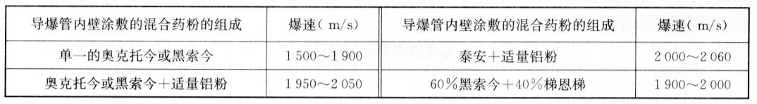 塑料导爆管的爆速 表5-15