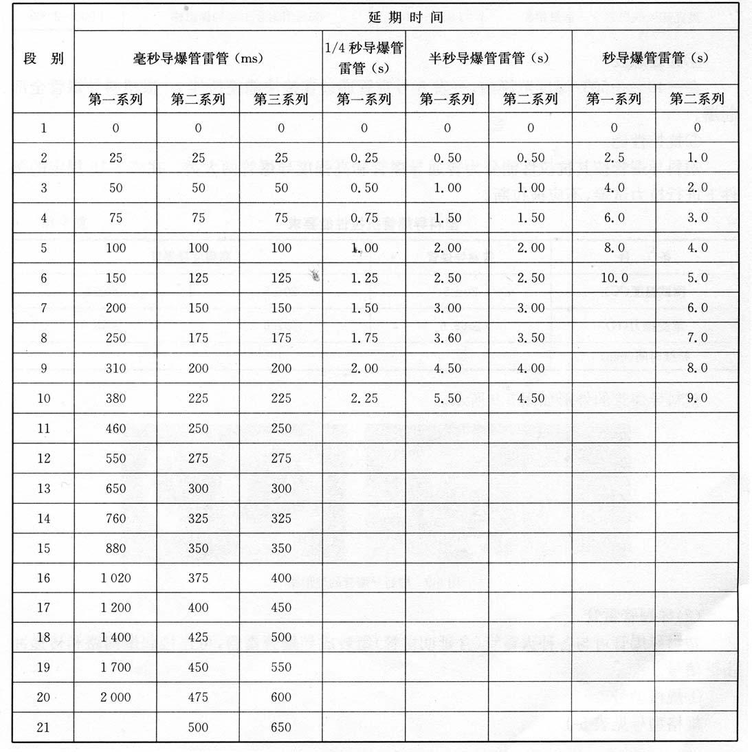 导爆管雷管的延期时间   表5-18