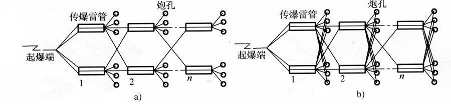 图5-19复式交叉起爆网路示意图