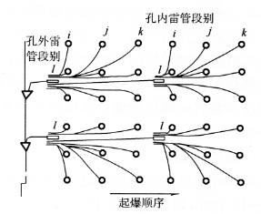 图5-21孔内外延期起爆网路示意图