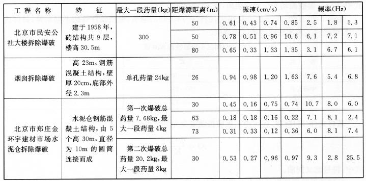 拆除爆破振动安全标准实例表5-27