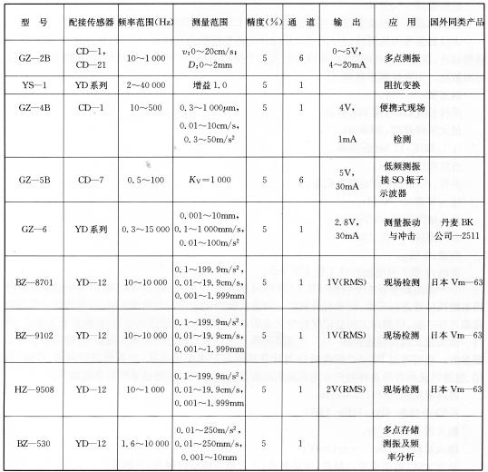 GZ系列测振仪技术性能指标 表5-29