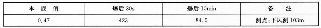 不采取措施的爆破拆除扬尘浓度测定结果(单位:mg/m3)  表5-35