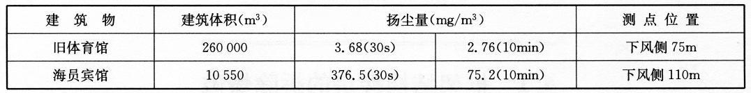 广州体育馆与海员宾馆爆破拆除产尘对比  表5-36