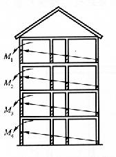 图6-3单向折叠倒塌方案