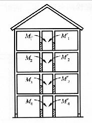 图6-4内向折叠倒塌