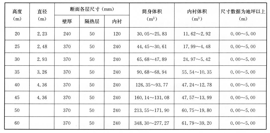 砖烟囱尺寸结构表  表6-2