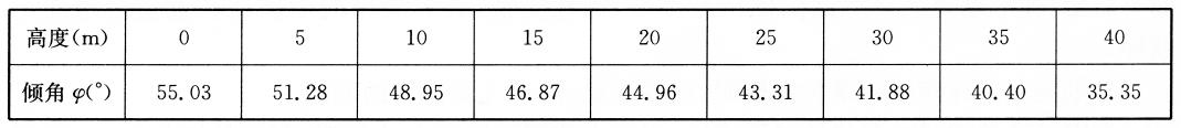 不同高度轴向力为零时的倾角 表6-4