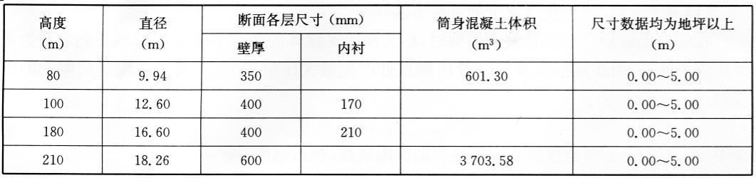 钢筋混凝土烟囪尺寸表 表6-3
