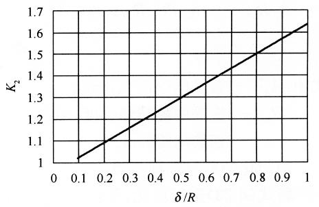 图6-12构筑物坚固性系数